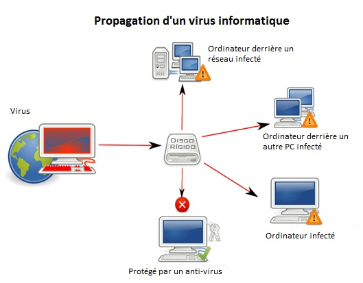 http://www.web-visibility.be/dangers-du-web/virus/virus-informatique-en-details-110.html